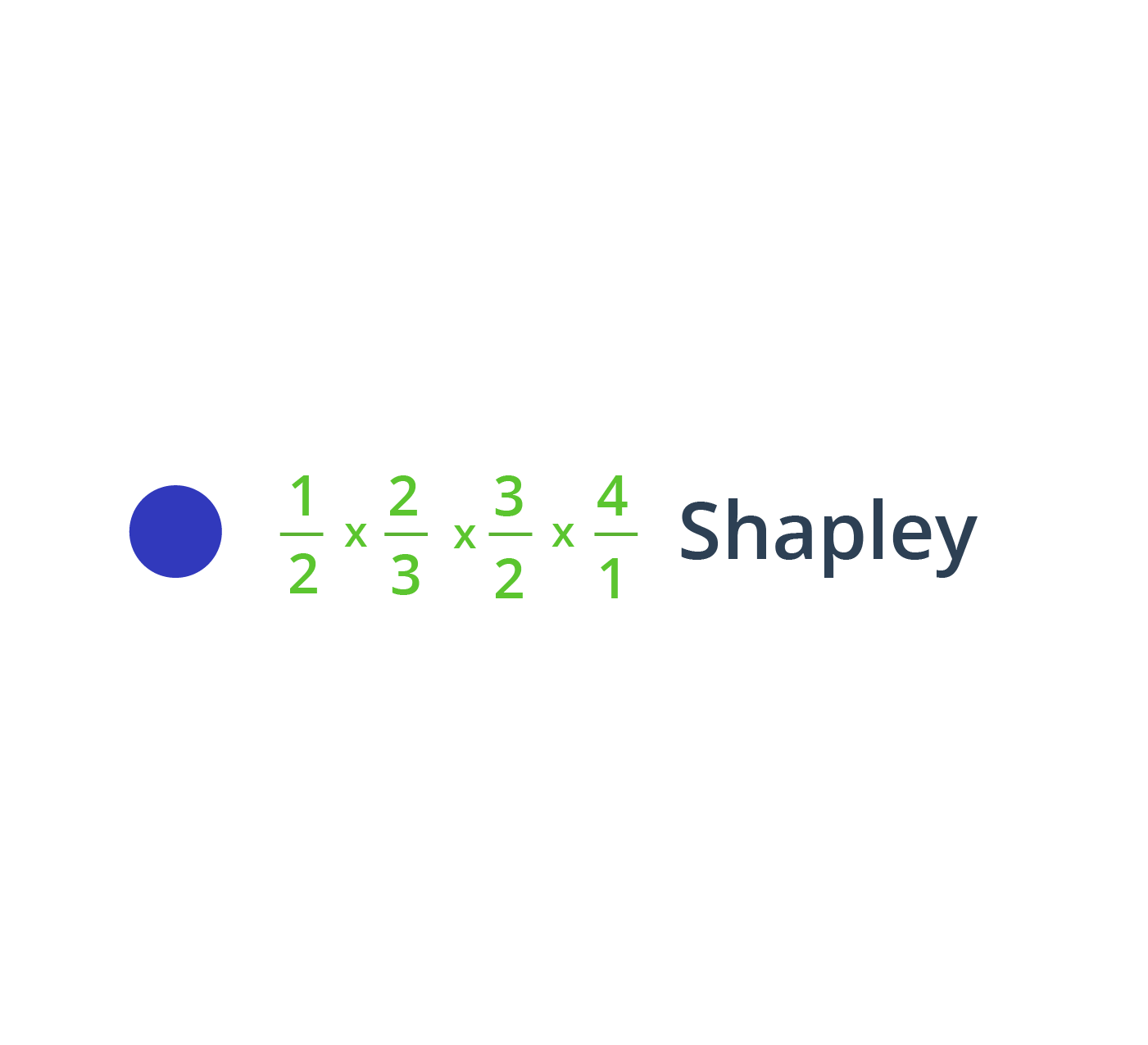 SHAPLEY (ALSO KNOWN AS GAME THEORY)