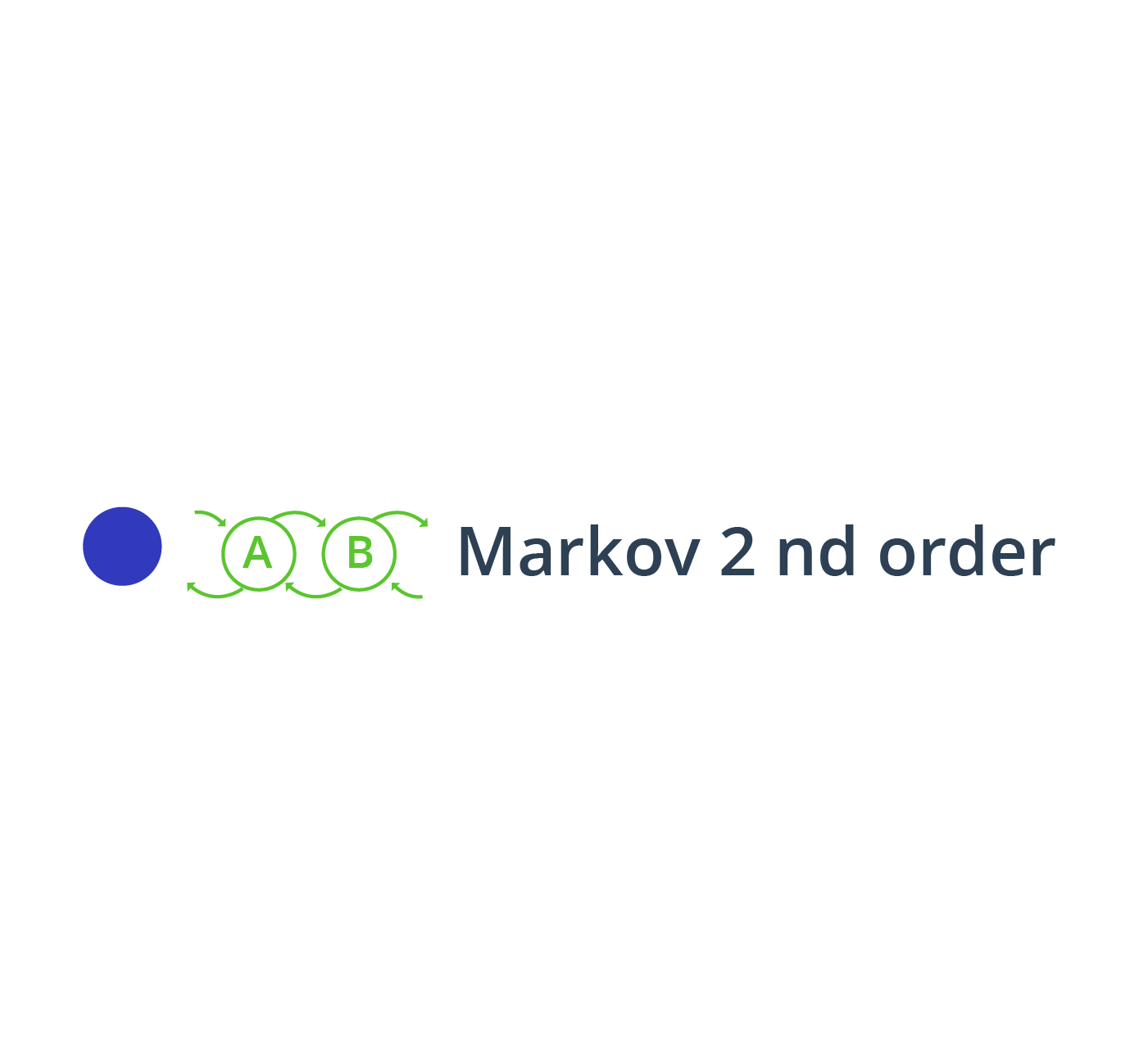 MARKOV CHAIN 2ND ORDER