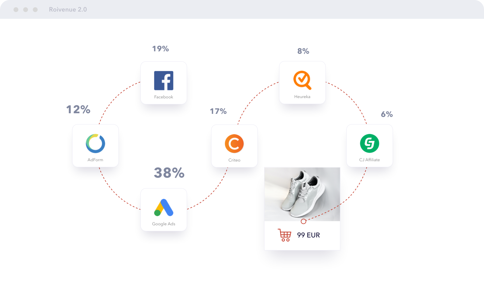 AI-powered multichannel attribution