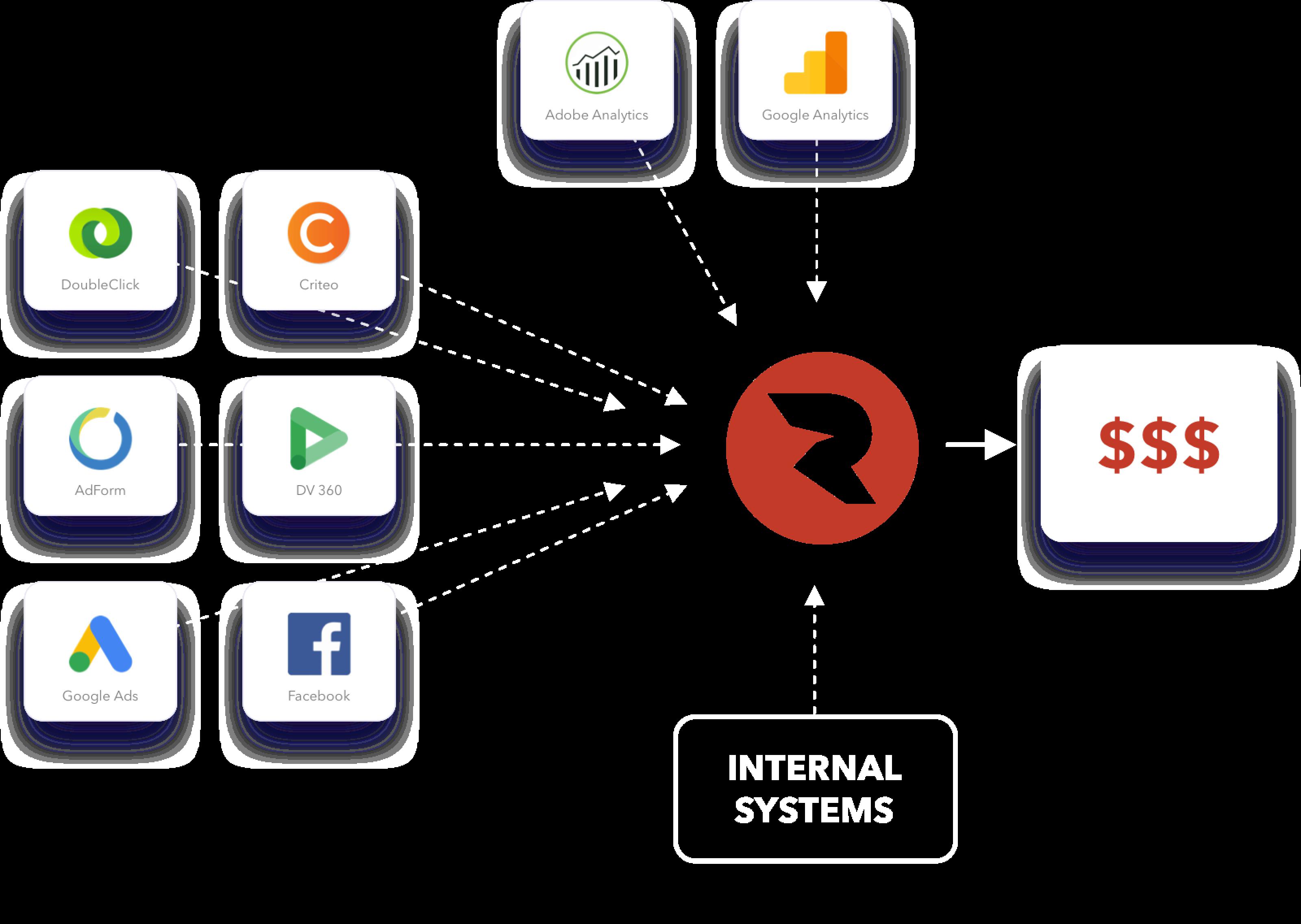 marketing analytics, attribution and optimization